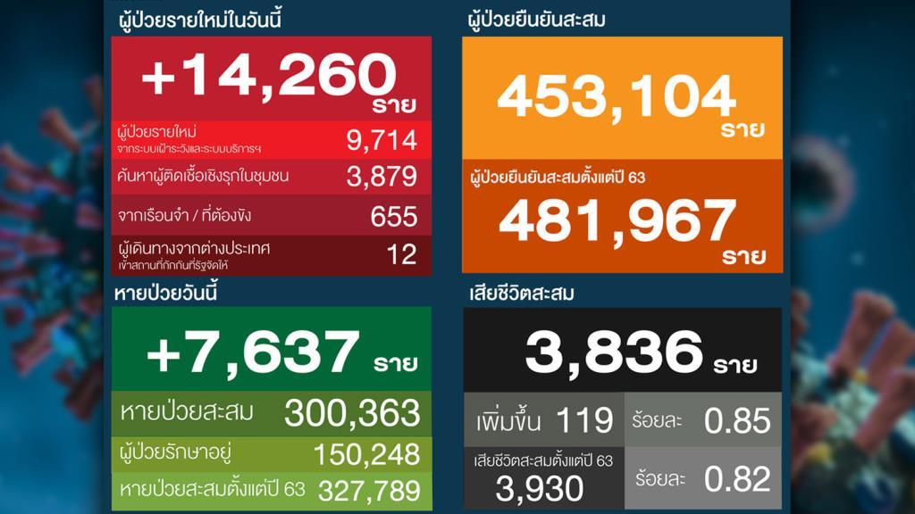 โควิดไทยยังสาหัส รักษาตัวเพิ่มเป็น 1.5 แสนกว่าราย เมืองกาญจน์พบคลัสเตอร์ใหม่ รง.อาหารแช่แข็งติดเชื้อ 141 ราย