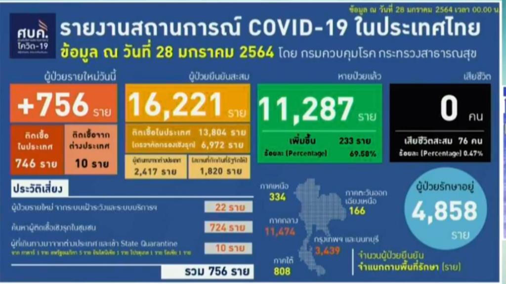 ติดเชื้อโควิด-19 เพิ่ม 756 ราย ในประเทศ 746 พบผู้ป่วยมากสุดในสมุทรสาคร กลับจากนอก 10 ราย