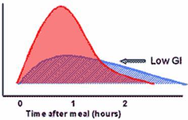 รูปที่ 12 ขอให้เปลี่ยนจากแป้งและน้ำตาลขัดขาวเป็น แป้งที่มีกาก(Complex carbohydrate, High GI) แทน  เพราะจะไม่ทำให้ระดับน้ำตาลกลูโคสในเลือดขึ้นอย่างพรวดพราดจนร่างกายตั้งรับไม่ทันแล้วทำให้เกิดสนิมแก่ขึ้นมากมาย