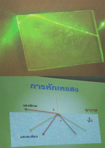 (บน) การสาธิตปราฏการ์ณสะท้อนกลับหมดของแสง เมื่อเดินทางผ่านตัวกลาง 2 ชนิด โดยใช้เลเซอร์ส่องผ่านกระจกที่มีดัชนีหักเหต่างจากอากาศ (ล่าง) ภาพแสดงการสะท้อนและการหักเหของแสงเมื่อเดินทางจากน้ำสู่อากาศ โดยเส้นสีเหลืองแสดงหลักการสะท้อนกลับหมด