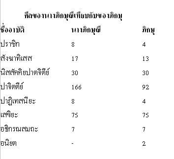 เหตุใดเมืองไทยจึงบวชนางภิกษุณีไม่ได้?