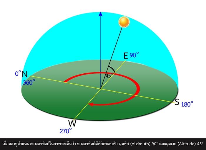 ตัวอย่างการวัดมุมในระบบพิกัดขอบฟ้า