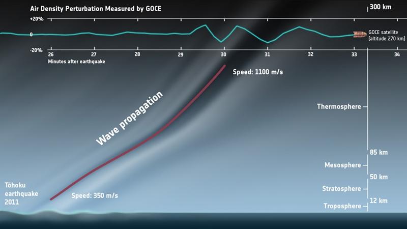 ภาพคลื่นเสียงจากแผ่นดินไหวเดินทางไปไกลถึงวงโคจรดาวเทียมโกเซ