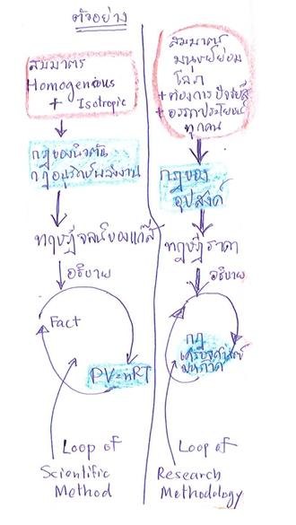 ตัวอย่างของโครงสร้างวิชาวิทยาศาสตร์ที่มีจุดเชื่อมต่อกันที่ทฤษฎี กรณีของทฤษฎีจลน์ของแก๊ส และเศรษฐศาสตร์จุลภาค