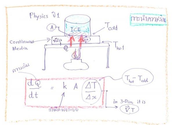 รูปที่ 2: การนำความร้อนผ่านวัสดุ ตามแบบจำลองที่ว่าความร้อนนั้นไหลผ่านวัสดุที่เป็นตัวกลางต่อเนื่อง ด้านล่างเป็นไฟจากตะเกียงและด้านบนเป็นน้ำแข็ง พื้นที่หน้าตัดของน้ำแข็งคือ A อุณหภูมิที่ด้านบนและด้านล่างของวัสดุแตกต่างกันดังแสดงในรูป กระแสความร้อนเขียนเป็นสมการดังในรูปนี้ซึ่งมีชื่อเรียกว่ากฎการนำความร้อนของฟูเรียร์ (Fouriers law of heat conduction)  กระแสความร้อน dQ/dtนั้นแปรตามกับกราเดียนท์ของสนามอุณหภูมิ