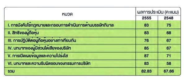 เปรียบเทียบการประเมินธรรมาภิบาลครั้งแรก (ปี 2548) กับ ปี 2555