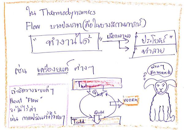 การไหลของความร้อนบางประเภทนั้นสามารถสร้างงานที่นำมาใช้ประโยชน์ได้  เช่นในเครื่องยนต์ความร้อน