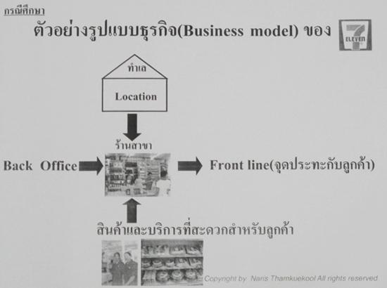 Business model ของ 7-11