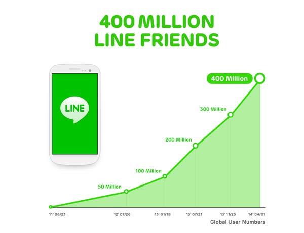 ไลน์อวดยอดผู้ใช้แตะ 400 ล้านคน ลั่นตามเป้า 500 ล้านคนปลายปี
