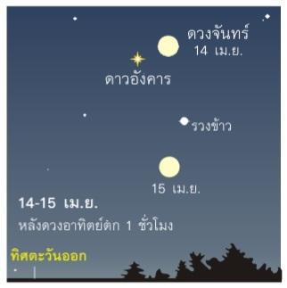 ภาพจำลองปรากฏการณ์ดาวอังคารใกล้โลกในวันที่ 14 เม.ย. (วรเชษฐ์ บุญปลอด/สมาคมดาราศาสตร์ไทย)