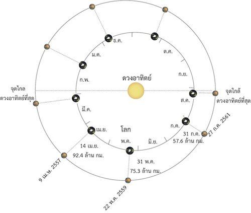 แผนภาพแสดงตำำแหน่งดาวอังคารใกล้โลกในแต่ละรอบ (สดร.)