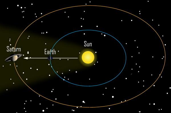 ภาพจำลองแสดงดาวเสาร์อยู่ในตำแหน่งตรงข้ามกับดวงอาทิตย์ (Opposition)
