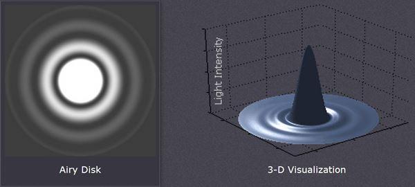 ภาพจำลองการเกิด Airy Disk เมื่อเราปล่อยแสงจากจุดกำเนิดจุดเดียวผ่านช่องวงกลม ซึ่งแสงจะไม่ได้ตกเพียงจุดเดียว แต่จะเกิดการเลี้ยวเบนและแทรกสอด ออกเป็นรูปร่างที่เรียกว่า Airy Disk