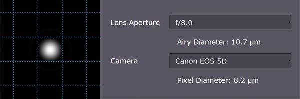 ตัวอย่างภาพจำลองเมื่อเราเปิดรูรับแสงที่เหมาะสม f/8 แสงก็จะเดินเข้ามาได้เป็นเส้นตรง กระทบยัง Sensor แต่ละPixel แบบพอดี และไม่ทำให้เกิด Diffraction (<A HREF=