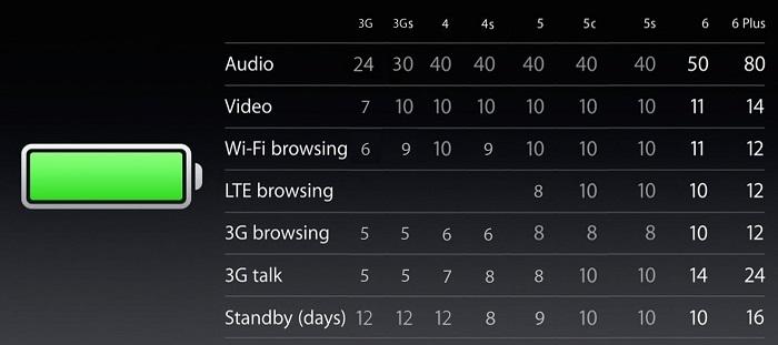 ตารางเปรียบเทียบอายุการใช้งานไอโฟน 6 และ 6 Plus เมื่อเทียบกับไอโฟน 3G, 3Gs, 4, 4s, 5, 5c และ 5s
