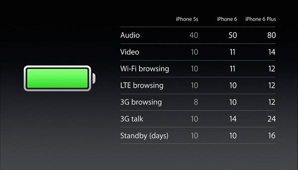 ภาพต้นฉบับตารางเปรียบเทียบอายุการใช้งานไอโฟน 6 และ 6 Plus เมื่อเทียบกับไอโฟน 5s