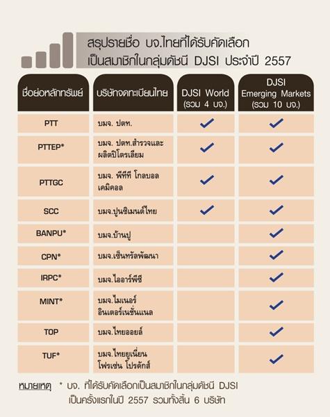 10  บริษัทไทยติดอันดับโลก เข้ากลุ่มดัชนีความยั่งยืน (DJSI) /ดร.สุวัฒน์ ทองธนากุล