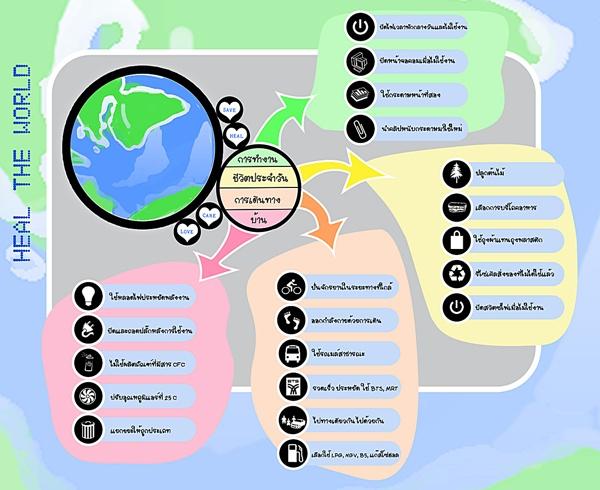 20 วิธี...ช่วยลดโลกร้อน