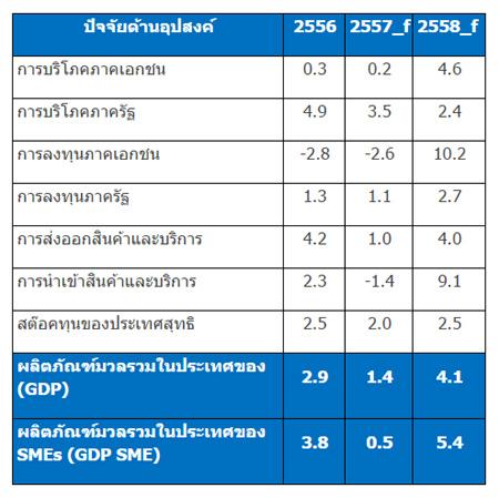 ตารางสรุปผลการประมาณการเศรษฐกิจ SMEs ปี 2558 (หน่วย : ร้อยละ) โดย สสว.