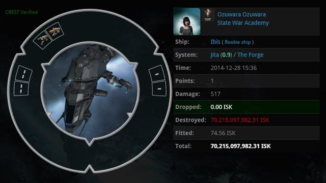 ผู้เล่น EVE Online โดนสอยเรือสินค้าสูญเงินจริงเกือบห้าหมื่น