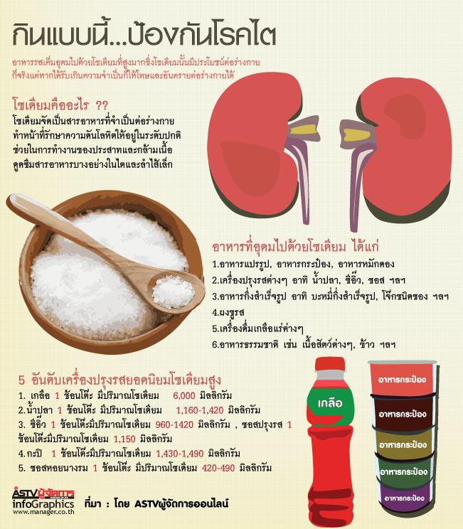 กินแบบนี้...ป้องกันโรคไต