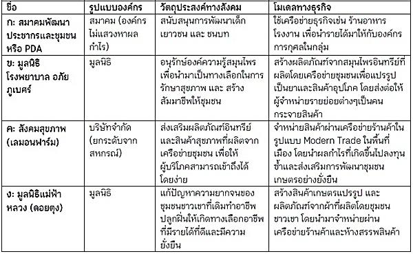 ตัวอย่างกิจการเพื่อสังคมในประเทศไทย