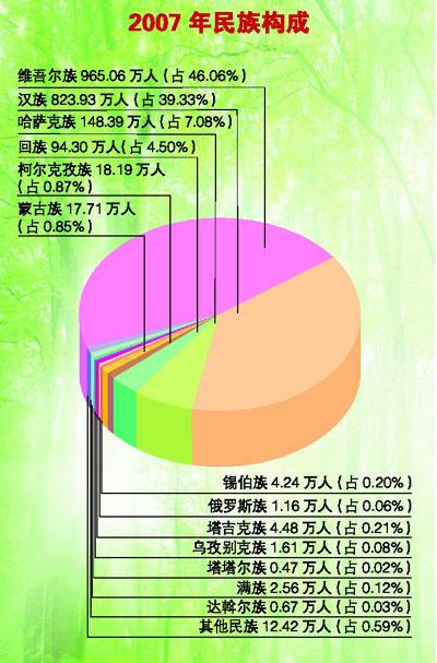 สัดส่วนประชากรเชื้อชาติต่างๆ ในมณฑลซินเจียง ตัวเลขปี 2550 (ค.ศ.2007)  โดยสามอันดับแรกคือ ชาวอุยกูร์มี 9.65 ล้านคน (ร้อยละ 46.06) , ชาวฮั่นมี 8.24 ล้านคน (ร้อยละ 39.33) และชาวคาซัค 1.48 ล้านคน (ร้อยละ 7.08)