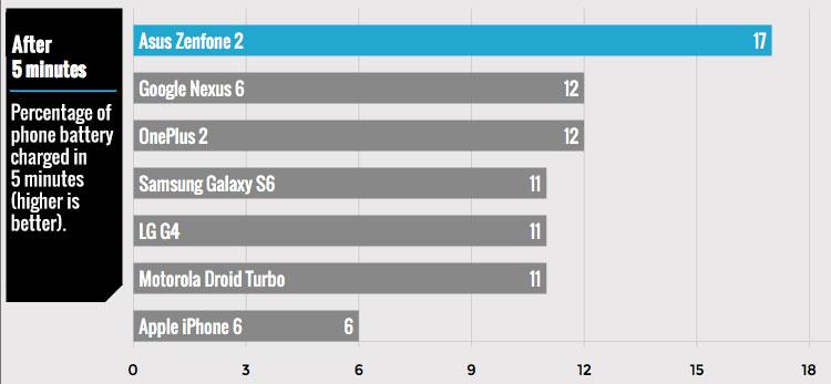 จำนวนเปอร์เซ็นต์พลังไฟที่สมาร์ทโฟน 7 รุ่นชาร์จได้ใน 5 นาทีแรก