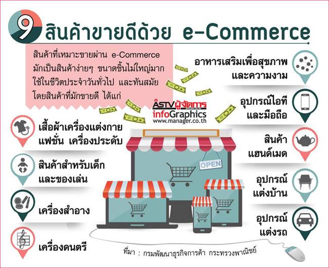 9 สินค้าขายดีด้วย e-Commerce