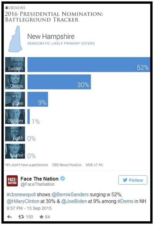 โพลYouGov/CBS New ฮิลลารี คลินตัน มีคะแนนตามหลังตัวแทนผู้สมัครพรรคเดโมแครตคนอื่น สว.เบอร์นี แซนเดอร์ส(Bernie Sanders) รัฐนิวแฮมป์เชียร์