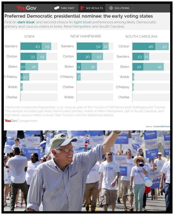 โพลYouGov/CBS New แสดงถึงคะแนนนำของสว.เบอร์นี แซนเดอร์สในรัฐนิวแฮมป์เชียร์ และรัฐไอโอวา แต่ฮิลลารี คลินตัน ยังคงสามารถยังทำคะแนนนำได้ในรัฐเซาท์แคโรไลนาได้สำเร็จ