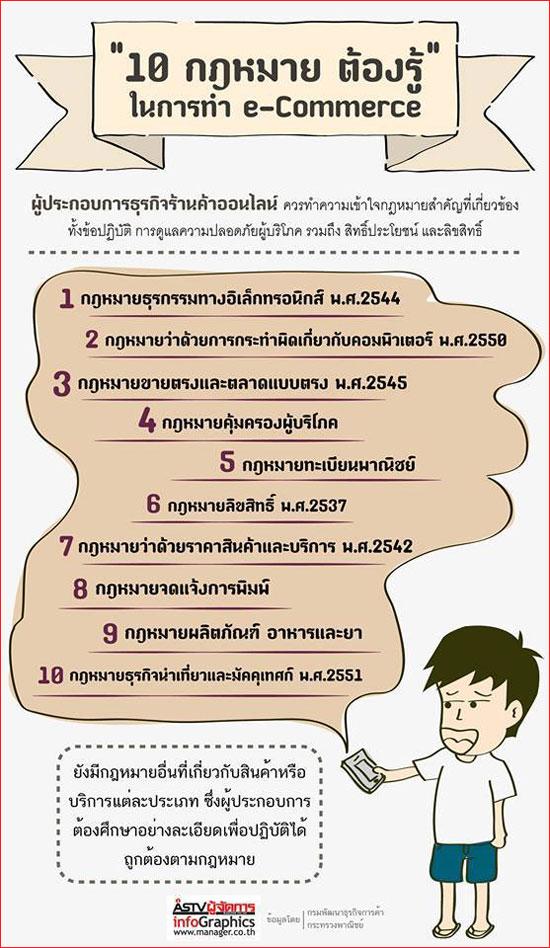 """10 กฎหมาย """"ต้องรู้"""" ในการทำ e-Commerce"""