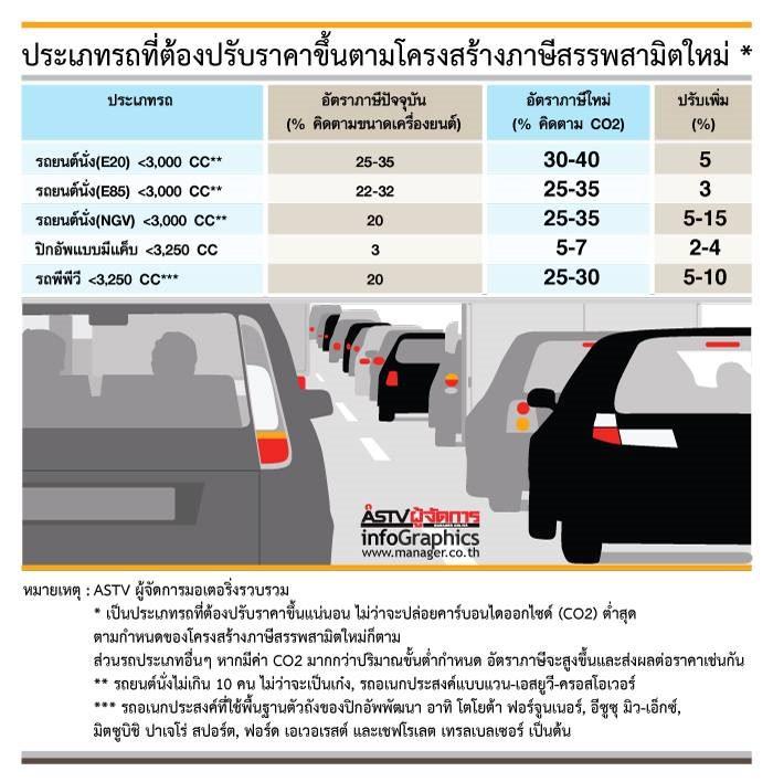รถควรซื้อช่วง 2 เดือนสุดท้าย... ก่อนภาษีใหม่ฉุดราคาขยับขึ้น