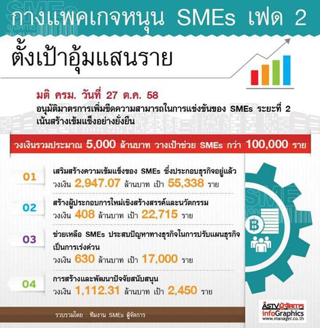มาตรการเพิ่มขีดความสามารถในการแข่งขันของ SMEs  ที่ผ่าน ครม. วานนี้ (27 ต.ค.)