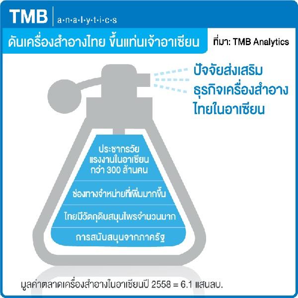 TMB คาดอุตฯ เครื่องสำอางไทยขึ้นแท่นเจ้าตลาดอาเซียนไม่ยาก