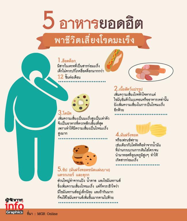 5 อาหารยอดฮิต พาชีวิตเสี่ยงโรคมะเร็ง