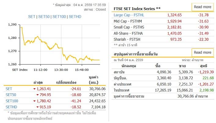 ภาวะตลาดหุ้นไทย ปิดร่วง 24.61 จุด ตามตลาดภูมิภาค