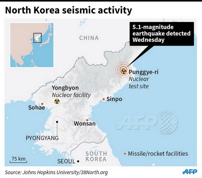 """ด่วน!! เกาหลีเหนือประกาศทดสอบ """"ระเบิดไฮโดรเจน"""" สำเร็จเช้าวันนี้"""