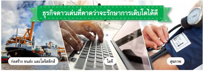 ภาพโดย ศูนย์วิจัยกสิกรไทย