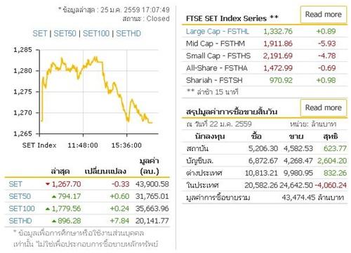 ตลาดหุ้นไทยเปิดสวยก่อนหักมุมปิดลบ 0.33 จุด