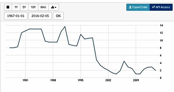 ดอกเบี้ยเงินฝากของไทย (ที่มา : www.tradingeconomics.comthailanddeposit-interest-rate-percent-wb-data.html)