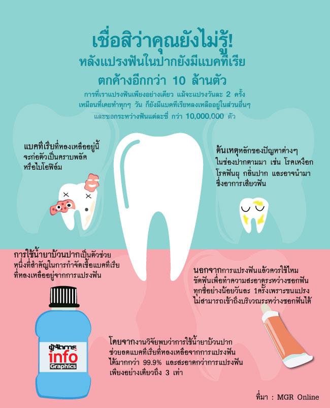 เชื่อสิว่าคุณยังไม่รู้! หลังแปรงฟันในปากยังมีแบคทีเรียตกค้างอีกกว่า 10 ล้านตัว