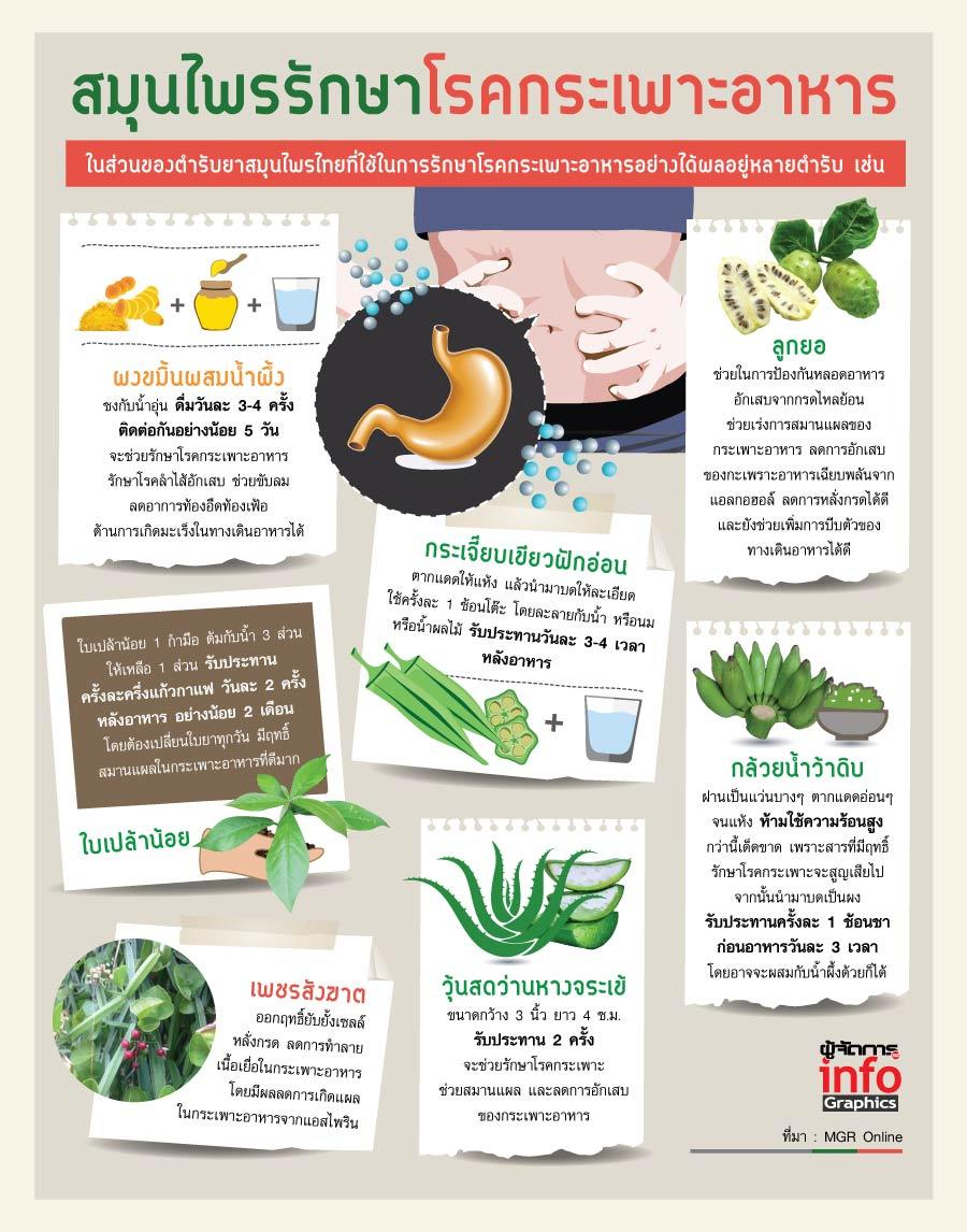 สมุนไพรรักษาโรคกระเพาะอาหาร
