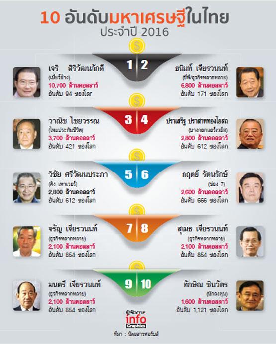 """เมื่อเจ้าสัว """"เบียร์ช้าง"""" เบียดเจ้าสัว """"ซีพี"""" ขึ้นแท่นมหาเศรษฐีอันดับ 1 ของไทย"""