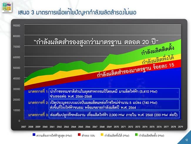 รูปที่ 1 แสดงข้อเสนอของเครือข่ายประชาชนปฏิรูปพลังงานไทยที่ไม่ต้องสร้างโรงไฟฟ้าถ่านหินและโรงไฟฟ้านิวเคลียร์เพิ่มเติม ซึ่งจะยังคงทำให้ประเทศไทยมีไฟฟ้าสูงเกินสำรองมาตรฐาน 15% ตลอดระยะเวลา 20 ปี