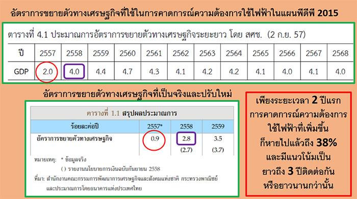 เหลียวหลัง แลหน้า แผนพัฒนากำลังผลิตไฟฟ้าไทย : น่าห่วงและอันตรายมาก!