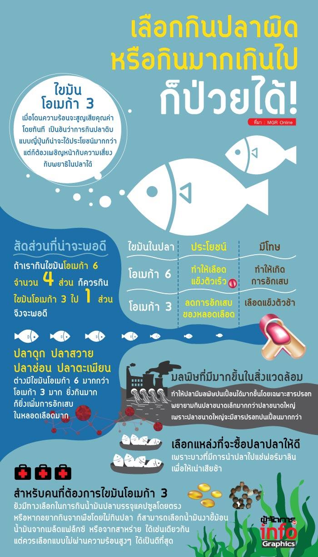 เลือกกินปลาผิดหรือกินมากเกินไปก็ป่วยได้!!