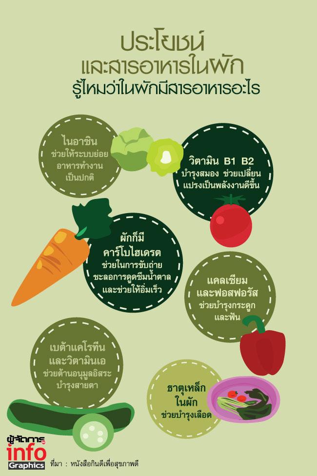 ประโยชน์และสารอาหารในผัก