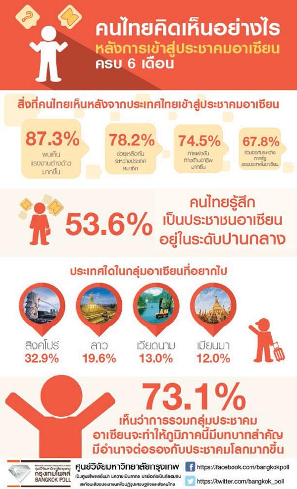 กรุงเทพโพลล์ชี้เปิดประชาคมอาเซียน 6 เดือน คนไทยรู้สึกเฉยๆ