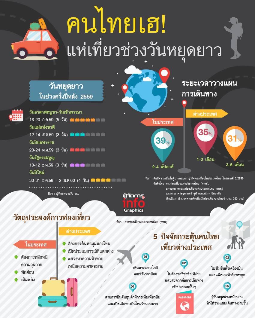 ท่องเที่ยวไทยเริ่มปรับตัวดี วันหยุดยาวทำตลาดคึกคัก